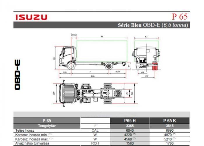 Katalógus Isuzu P65